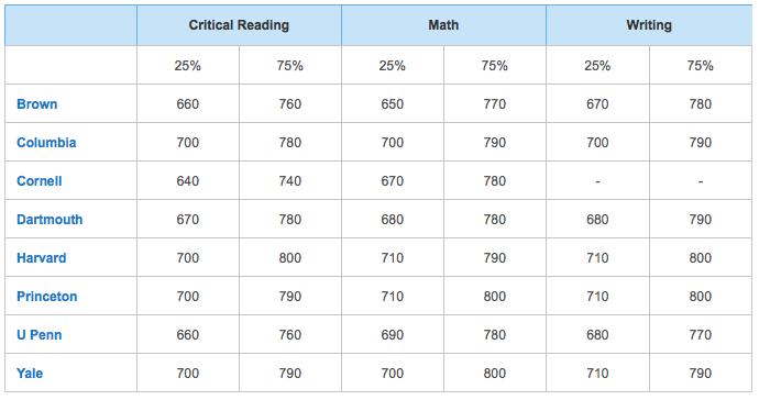 What is a good sat essay score for ivy league